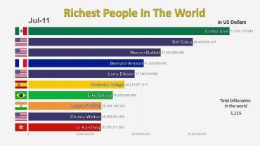 reichste menschen der welt