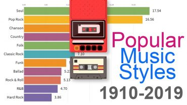 Most Popular Music Styles 1910 2019